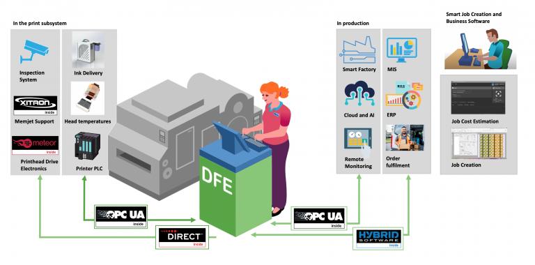Mit SmartDFE haben Sie alles, was Sie benötigen, um Etiketten- und Verpackungsdruck in jegliche Industrieproduktion zu integrieren
